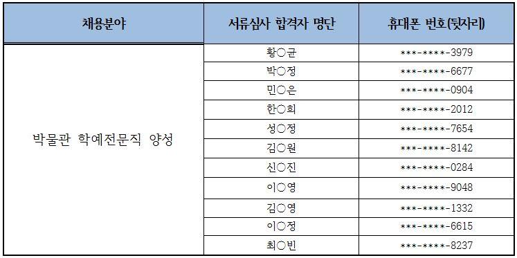 서류심사 합격자 명단, 아래 명단 참조