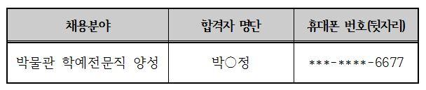 최종합격자 명단, 박물관 학예전문직 양성, 박O정, ***-****6677