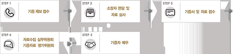 기증절차 STEP1 : 기증 제보 접수 STEP2 : 소장자 면담 및 자료 실사 STEP3 : 기증서 및 자료 접수 STEP4: 자료수집 실무위원회 기증자료 평가위원회 STEP5: 기증자예우